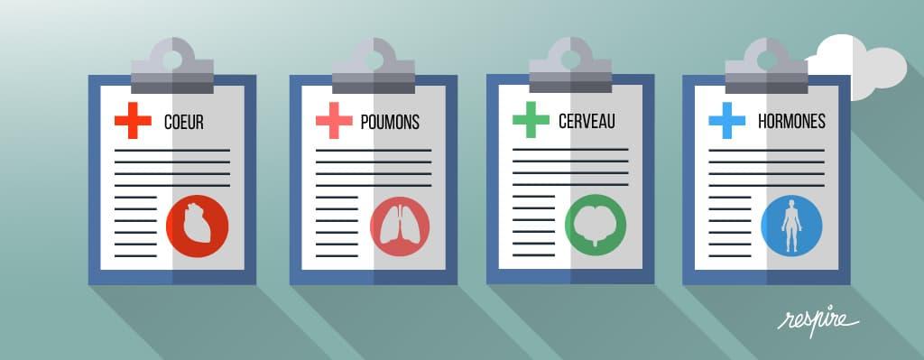 Effets de la pollution de l'air sur le coeur, les poumons, le cerveau et le système hormonal