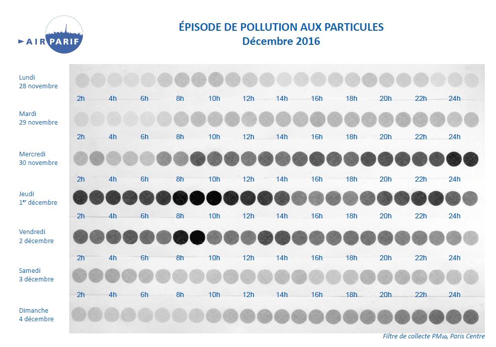 filtres-de-collecte-pm10-paris-centre-decembre-2016
