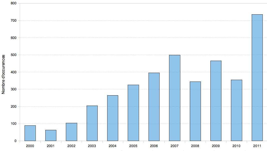 Les médias parlent plus de pollution de l'air. Statistiques depuis 10 ans.