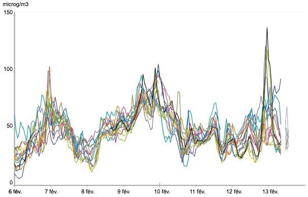 La nouveauté 2012 dans le dispositif d'information et d'alerte relatif aux particules fines