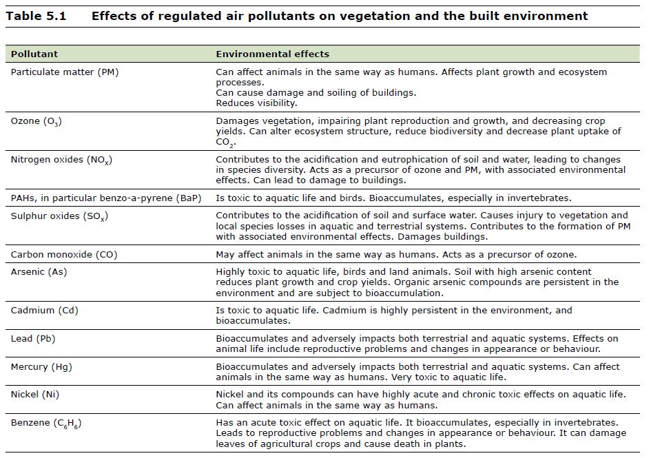 les effets de la pollution sur l environnement pdf