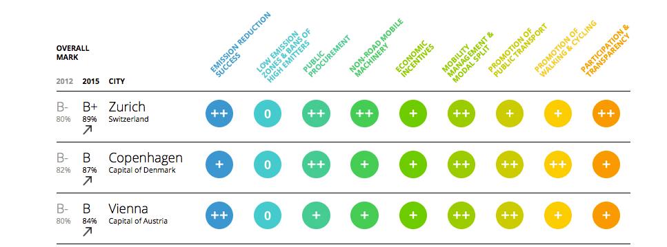 Classement européen des meilleurs pratiques de réduction de la pollution de l'air sur le volet des transports