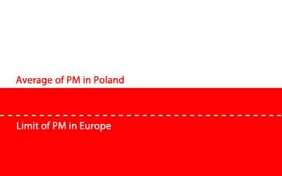 La Pologne assignée devant la Cour de justice de l'UE pour infraction aux particules fines