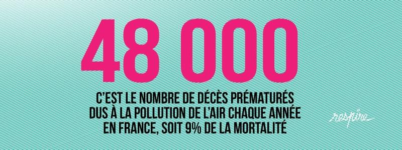 48000 décès prématurés dus à la pollution de l'air