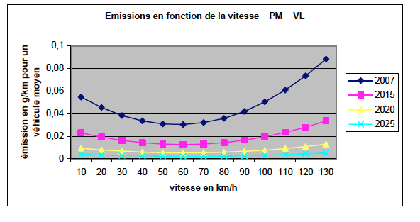 Emissions PM en fonction vitesse automobile