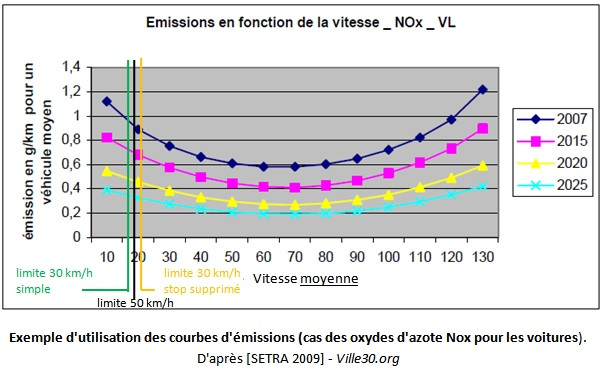 courbe emissions vitesse