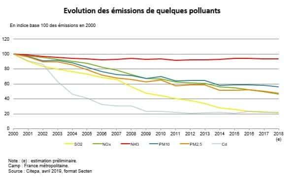 Evolution des émissions de quelques polluants